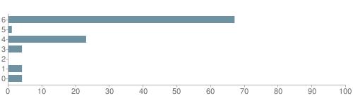 Chart?cht=bhs&chs=500x140&chbh=10&chco=6f92a3&chxt=x,y&chd=t:67,1,23,4,0,4,4&chm=t+67%,333333,0,0,10|t+1%,333333,0,1,10|t+23%,333333,0,2,10|t+4%,333333,0,3,10|t+0%,333333,0,4,10|t+4%,333333,0,5,10|t+4%,333333,0,6,10&chxl=1:|other|indian|hawaiian|asian|hispanic|black|white